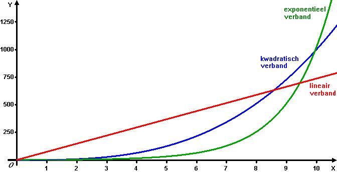 Exponentiële verbanden